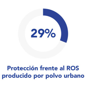 anti-pollution cleansing gel protección contra el ROS